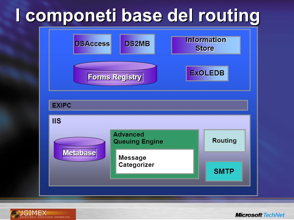 I componeti base del routing InformationStore DS2MBDSAccess ExOLEDB Forms Registry IIS SMTP Advanced Queuing Engine Message Categorizer Routing EXIPC Metabase