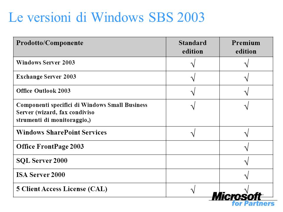 Le versioni di Windows SBS 2003 Prodotto/ComponenteStandard edition Premium edition Windows Server 2003 Exchange Server 2003 Office Outlook 2003 Componenti specifici di Windows Small Business Server (wizard, fax condiviso strumenti di monitoraggio,) Windows SharePoint Services Office FrontPage 2003 SQL Server 2000 ISA Server Client Access License (CAL)