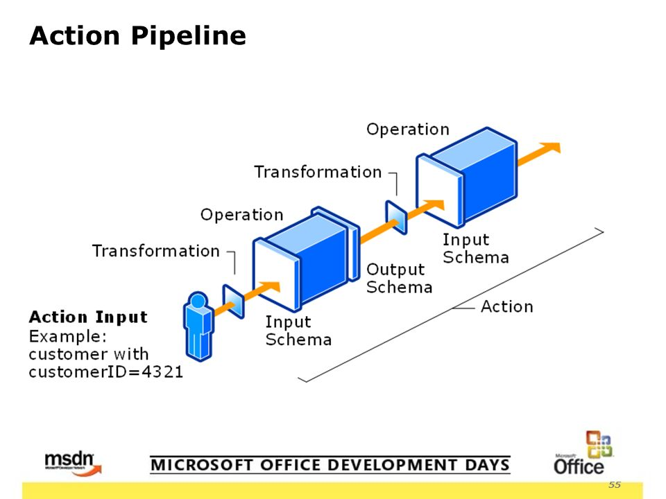 55 Action Pipeline