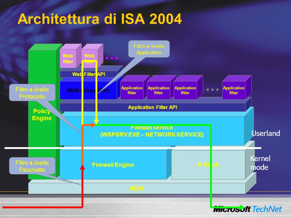 NDIS Policy Engine Architettura di ISA 2004 Firewall EngineIP Stack Firewall service (WSPSRV.EXE – NETWORK SERVICE) Application Filter API Application filter Web proxy filter Application filter Application filter Application filter Web Filter API Web filter Web filter Filtro a livello Pacchetto Filtro a livello Applicativo Filtro a livello Protocollo Kernel mode Userland