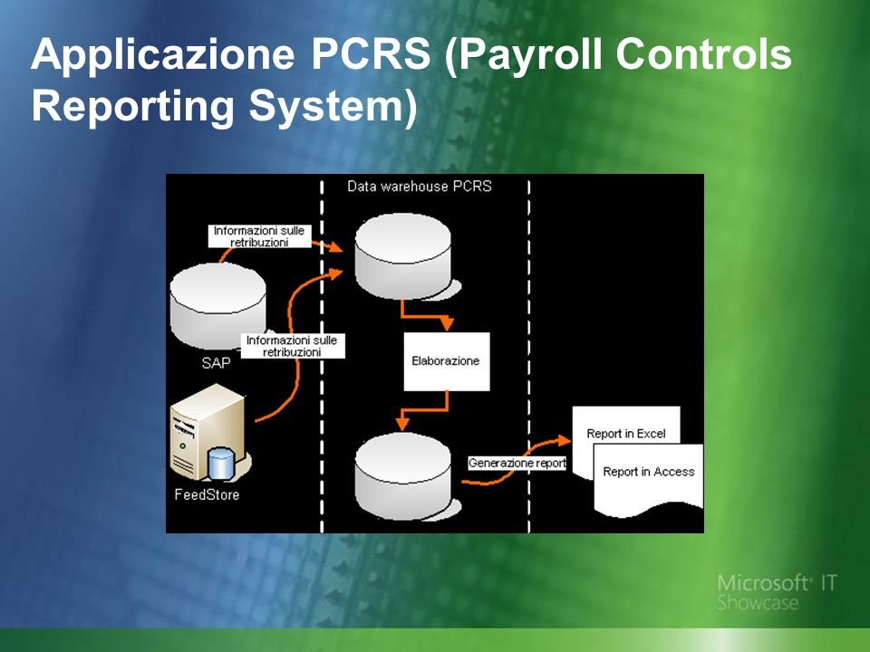 Applicazione PCRS (Payroll Controls Reporting System)