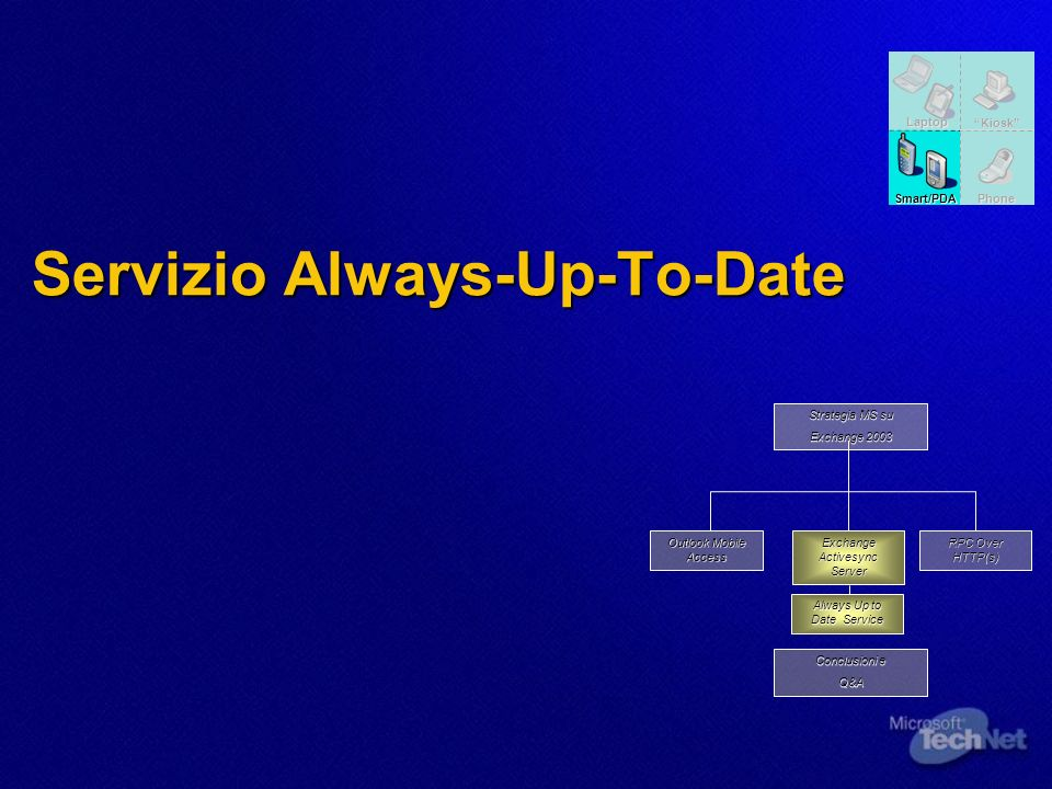 Servizio Always-Up-To-Date Always Up to Date Service RPC Over HTTP(s) Outlook Mobile Access Exchange Activesync Server Conclusioni e Q&A Strategia MS su Exchange 2003 Kiosk Laptop Phone Smart/PDA