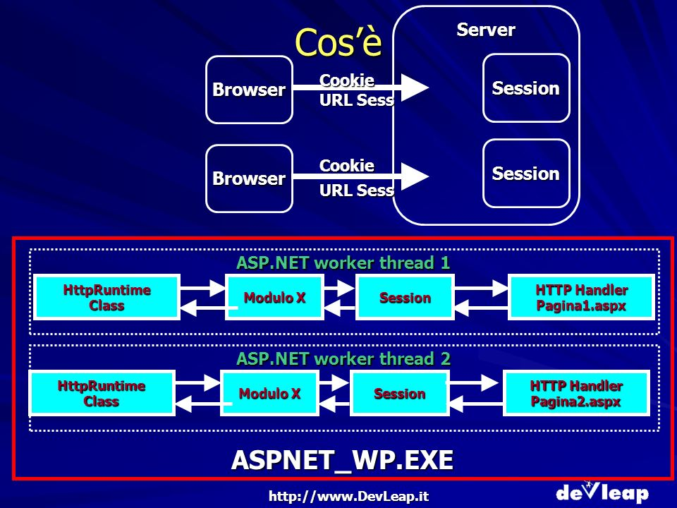 http://www.DevLeap.it Cosè Browser Server Browser Session Session Cookie Cookie URL Sess ASPNET_WP.EXE HttpRuntime Class Modulo X Session HTTP Handler Pagina1.aspx HttpRuntime Class Modulo X Session HTTP Handler Pagina2.aspx ASP.NET worker thread 1 ASP.NET worker thread 2