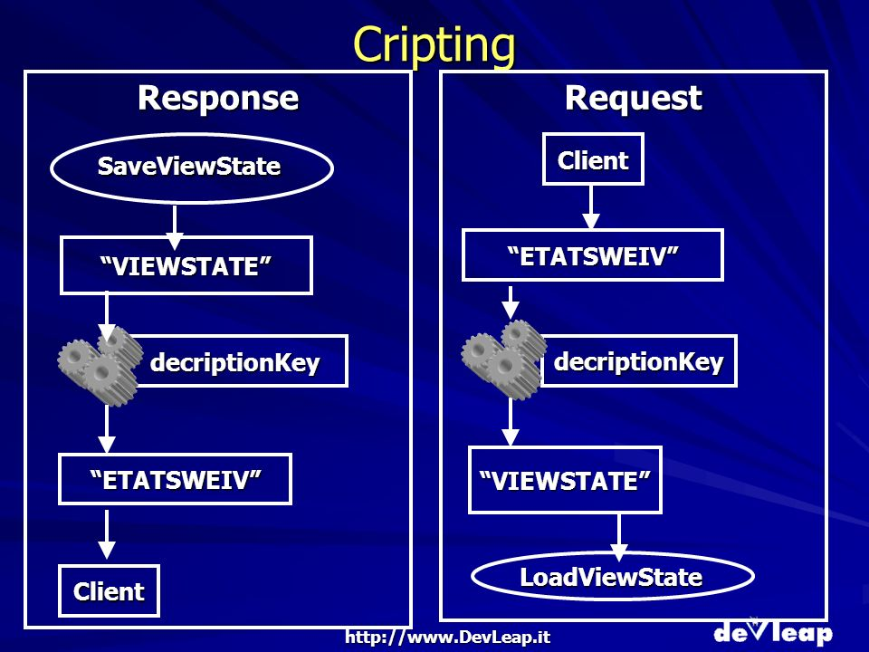 http://www.DevLeap.it Cripting VIEWSTATE decriptionKey ETATSWEIV Response Client ETATSWEIV Request decriptionKey VIEWSTATE SaveViewState Client LoadViewState