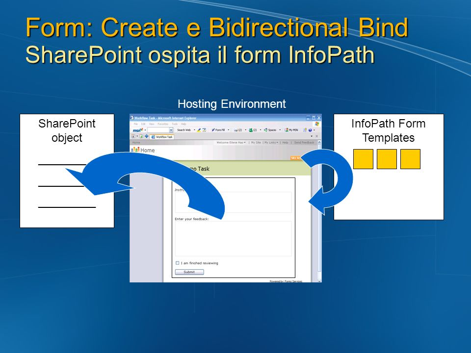 Hosting Environment Form: Create e Bidirectional Bind SharePoint ospita il form InfoPath InfoPath Form Templates SharePoint object _________