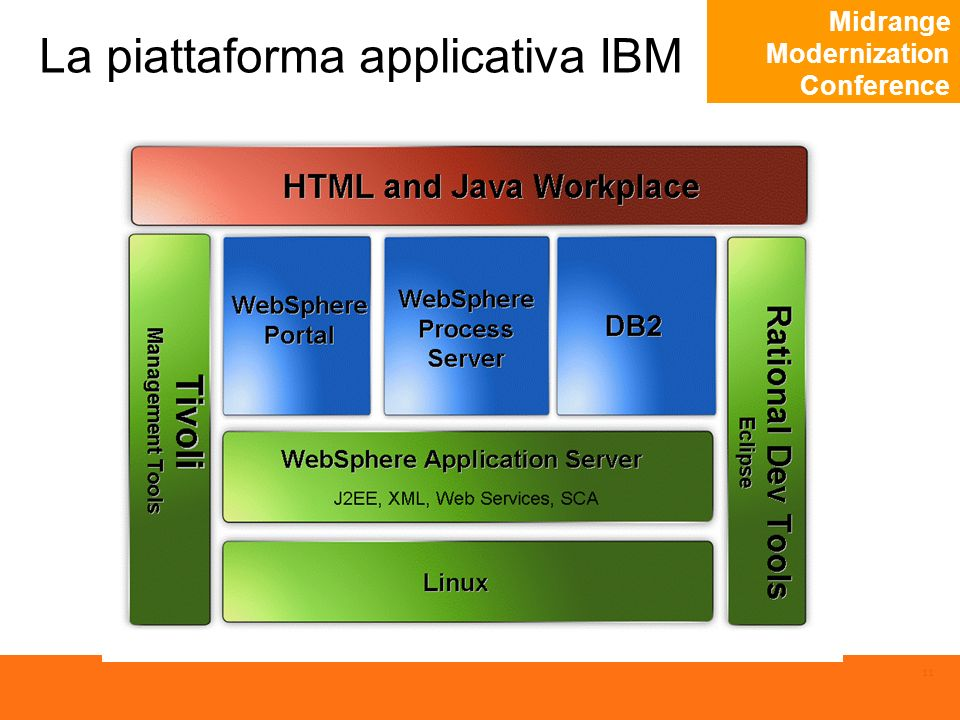 Midrange Modernization Conference 11 La piattaforma applicativa IBM