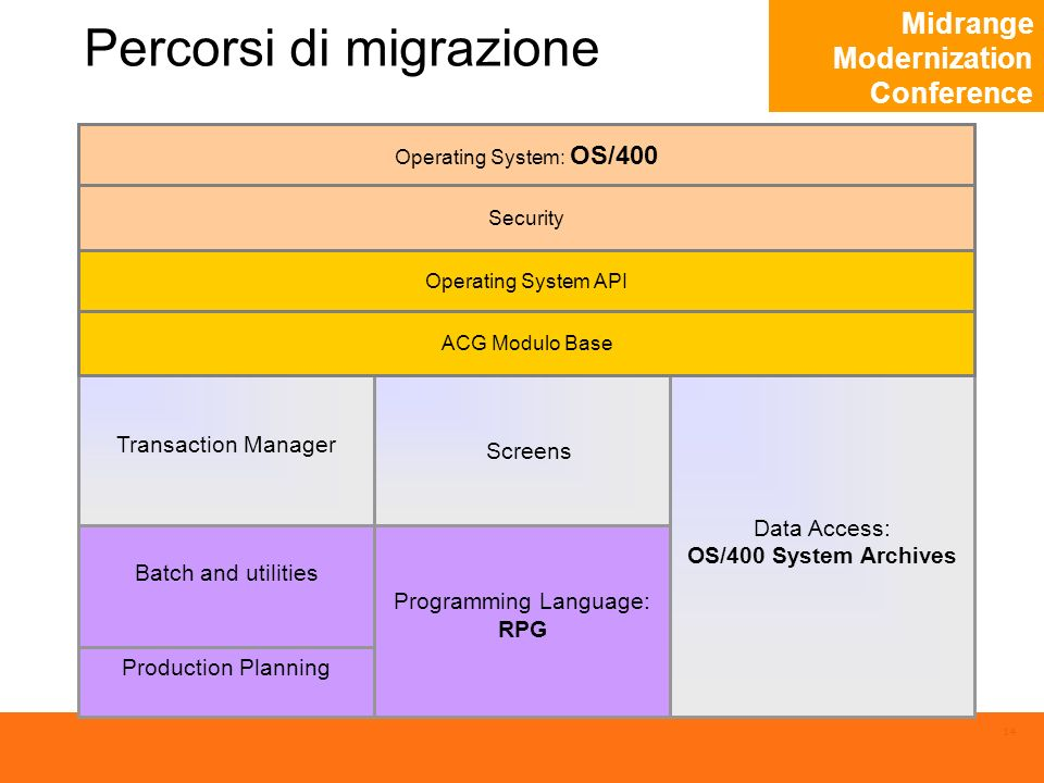Midrange Modernization Conference 14 Percorsi di migrazione Transaction Manager Data Access: OS/400 System Archives Operating System: OS/400 Security Batch and utilities Programming Language: RPG Screens Production Planning Operating System API ACG Modulo Base