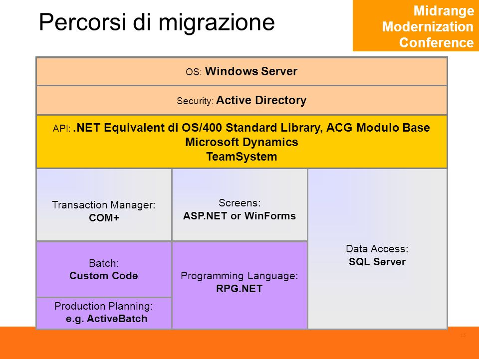 Midrange Modernization Conference 15 Percorsi di migrazione Transaction Manager: CICS Data Access: OS/400 System Archives DB2 OS: OS/400 Security: RACF or Top Secret, or SAF-compliant Batch: JCL Utilities: SORT, IEBGENER, … Programming Language: RPG Screens: BMS Production Planning: e.g.