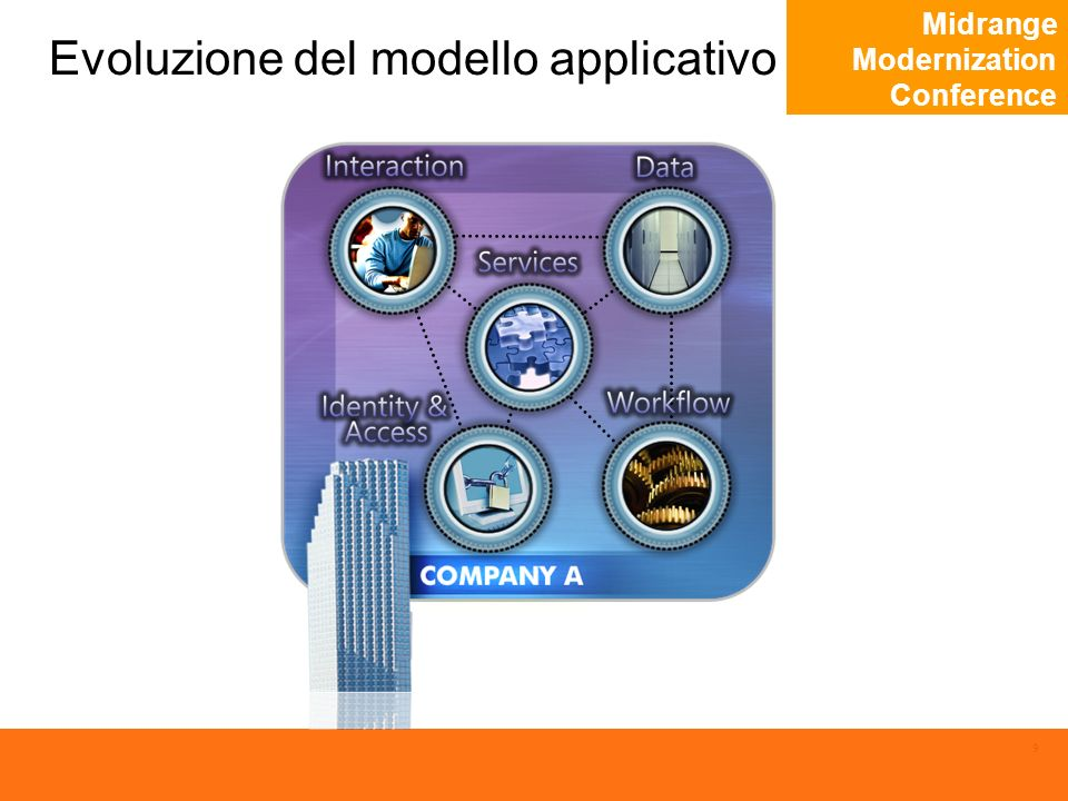Midrange Modernization Conference 9 Evoluzione del modello applicativo