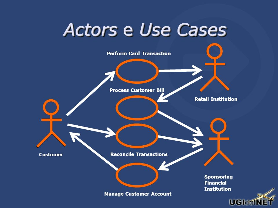 Actors e Use Cases Customer Perform Card Transaction Retail Institution Sponsoring Financial Institution Reconcile Transactions Process Customer Bill Manage Customer Account