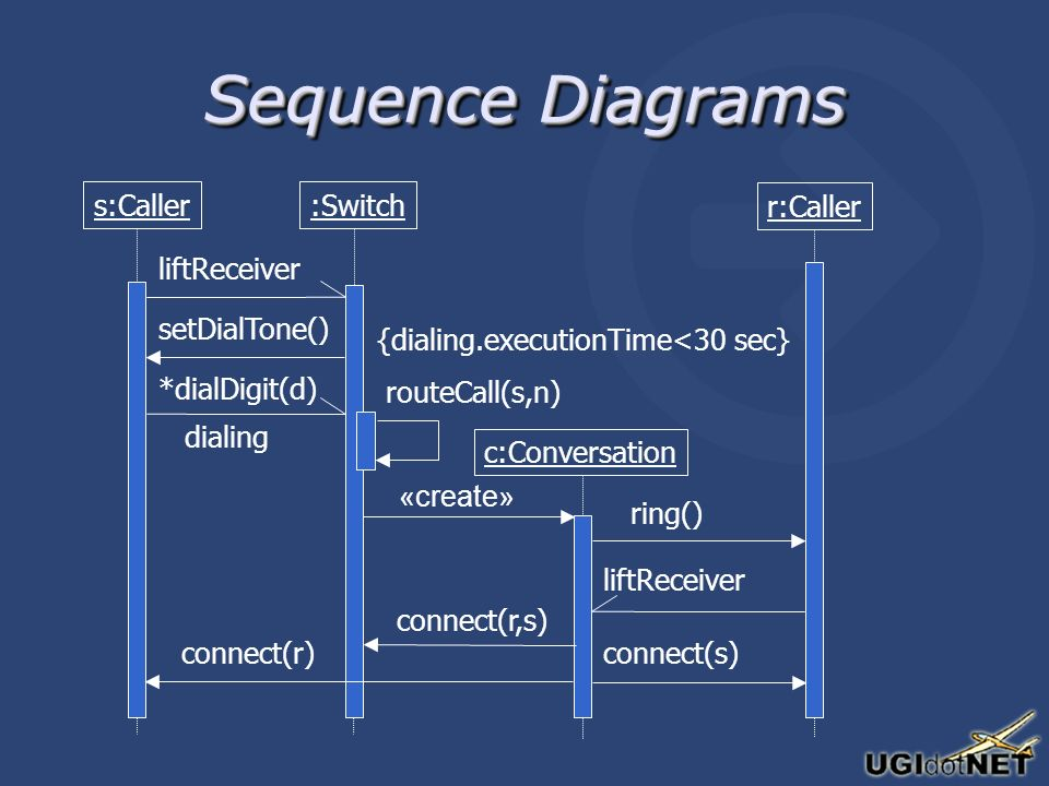Sequence Diagrams s:Caller :Switch c:Conversation r:Caller setDialTone() «create» ring() liftReceiver routeCall(s,n) connect(s)connect(r) liftReceiver *dialDigit(d) dialing {dialing.executionTime<30 sec} connect(r,s)