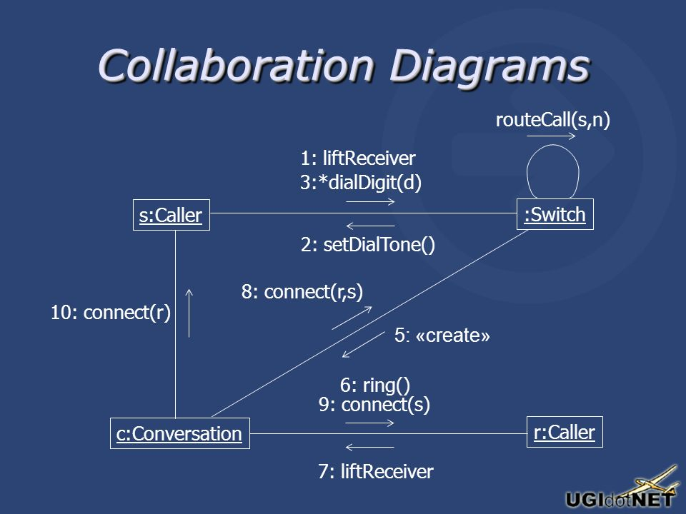 Collaboration Diagrams s:Caller :Switch c:Conversation r:Caller 1: liftReceiver 2: setDialTone() 3:*dialDigit(d) routeCall(s,n) 5: «create» 7: liftReceiver 6: ring() 9: connect(s) 10: connect(r) 8: connect(r,s)