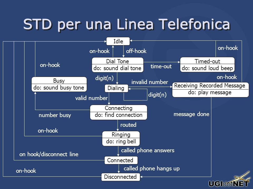 STD per una Linea Telefonica Idle on-hook Dial Tone do: sound dial tone off-hook Connecting do: find connection valid number Ringing do: ring bell routed Connected called phone answers Disconnected called phone hangs up Receiving Recorded Message do: play message invalid number Dialing digit(n) on-hook message done Timed-out do: sound loud beep time-out on-hook on hook/disconnect line Busy do: sound busy tone number busy on-hook