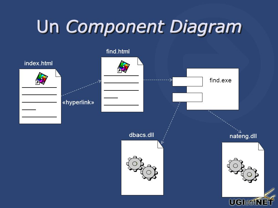 Un Component Diagram __________ ____ __________ index.html __________ ____ __________ find.html find.exe «hyperlink» dbacs.dll nateng.dll