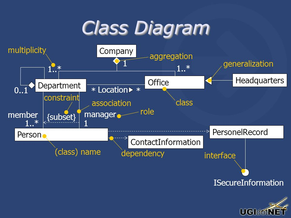Class Diagram Company Person Department Office Headquarters ContactInformation PersonelRecord ISecureInformation dependency interface class (class) name member manager Location role { subset } constraint association 1 * * 1..* 1 0..1 multiplicity aggregation generalization