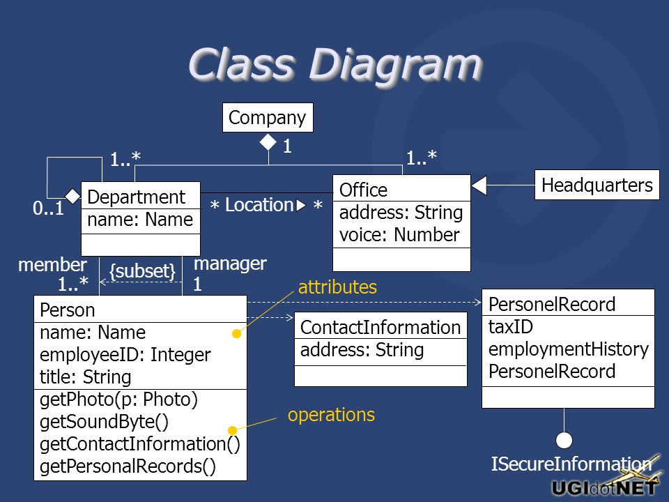 Class Diagram Company Person name: Name employeeID: Integer title: String getPhoto(p: Photo) getSoundByte() getContactInformation() getPersonalRecords() Department name: Name Office address: String voice: Number Headquarters ContactInformation address: String PersonelRecord taxID employmentHistory PersonelRecord { subset } member manager 1..*1 1 * * 0..1 ISecureInformation Location operations attributes