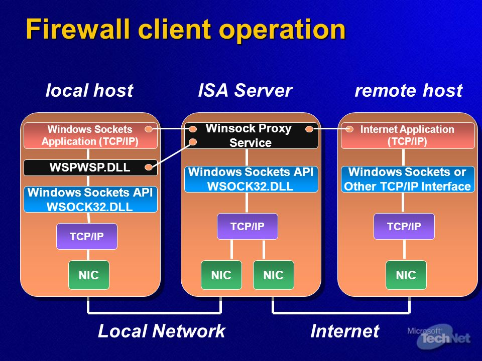 Firewall client operation Internet Application (TCP/IP) NIC Windows Sockets or Other TCP/IP Interface TCP/IP Winsock Proxy Service NIC Windows Sockets API WSOCK32.DLL NIC TCP/IP Windows Sockets Application (TCP/IP) NIC Windows Sockets API WSOCK32.DLL WSPWSP.DLL TCP/IP local hostISA Serverremote host Local NetworkInternet