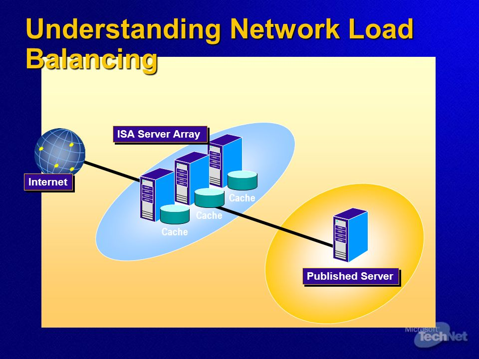 Understanding Network Load Balancing Internet Cache ISA Server Array Published Server Cache