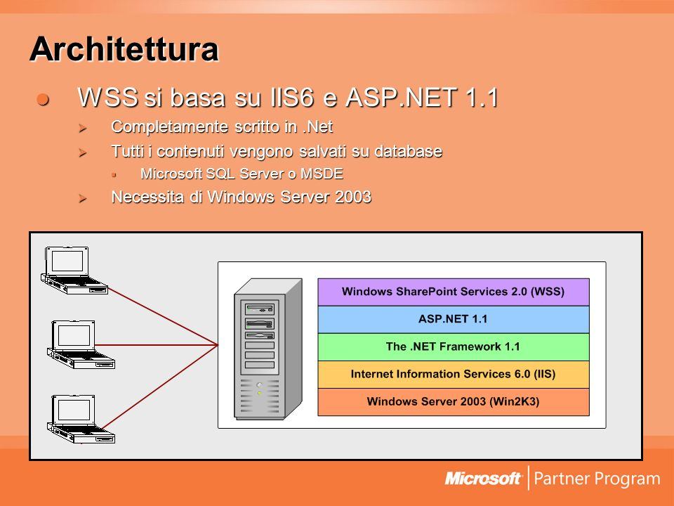 Architettura WSS si basa su IIS6 e ASP.NET 1.1 WSS si basa su IIS6 e ASP.NET 1.1 Completamente scritto in.Net Completamente scritto in.Net Tutti i contenuti vengono salvati su database Tutti i contenuti vengono salvati su database Microsoft SQL Server o MSDE Microsoft SQL Server o MSDE Necessita di Windows Server 2003 Necessita di Windows Server 2003