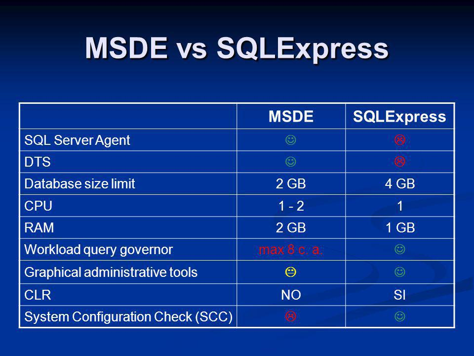 MSDE vs SQLExpress MSDESQLExpress SQL Server Agent DTS Database size limit2 GB4 GB CPU RAM2 GB1 GB Workload query governormax 8 c.