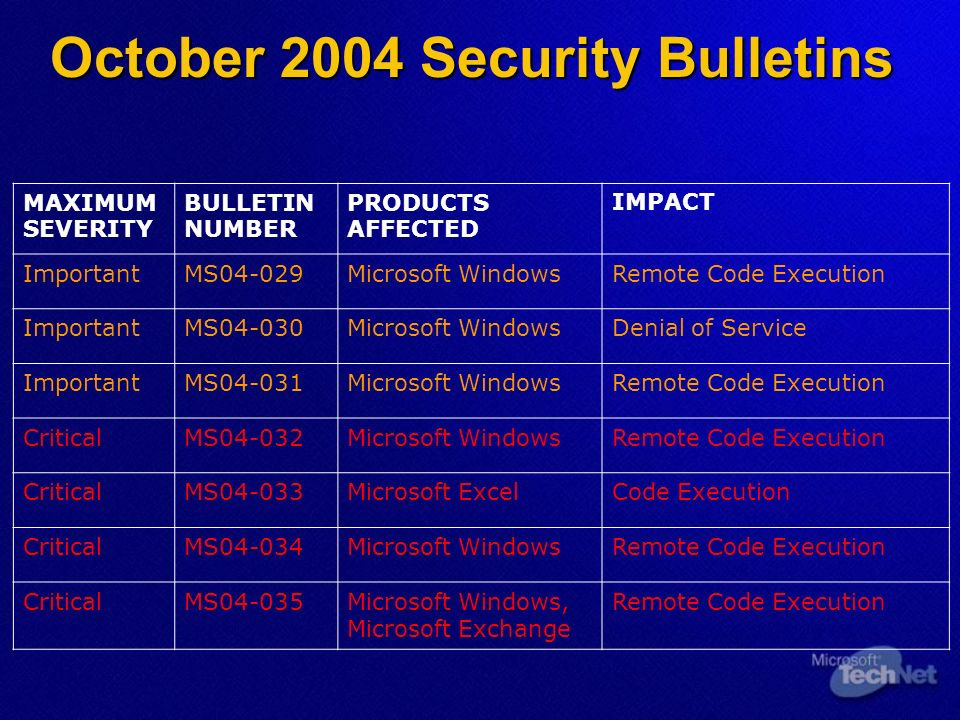 October 2004 Security Bulletins MAXIMUM SEVERITY BULLETIN NUMBER PRODUCTS AFFECTED IMPACT ImportantMS04-029Microsoft WindowsRemote Code Execution ImportantMS04-030Microsoft WindowsDenial of Service ImportantMS04-031Microsoft WindowsRemote Code Execution CriticalMS04-032Microsoft WindowsRemote Code Execution CriticalMS04-033Microsoft ExcelCode Execution CriticalMS04-034Microsoft WindowsRemote Code Execution CriticalMS04-035Microsoft Windows, Microsoft Exchange Remote Code Execution