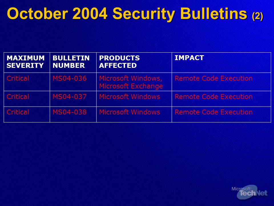 October 2004 Security Bulletins (2) MAXIMUM SEVERITY BULLETIN NUMBER PRODUCTS AFFECTED IMPACT CriticalMS04-036Microsoft Windows, Microsoft Exchange Remote Code Execution CriticalMS04-037Microsoft WindowsRemote Code Execution CriticalMS04-038Microsoft WindowsRemote Code Execution