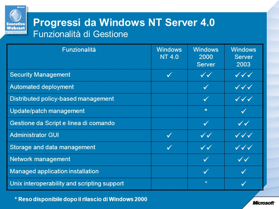 FunzionalitàWindows NT 4.0 Windows 2000 Server Windows Server 2003 Security Management Automated deployment Distributed policy-based management Update/patch management * Gestione da Script e linea di comando Administrator GUI Storage and data management Network management Managed application installation Unix interoperability and scripting support* * Reso disponibile dopo il rilascio di Windows 2000 Funzionalità di Gestione Progressi da Windows NT Server 4.0