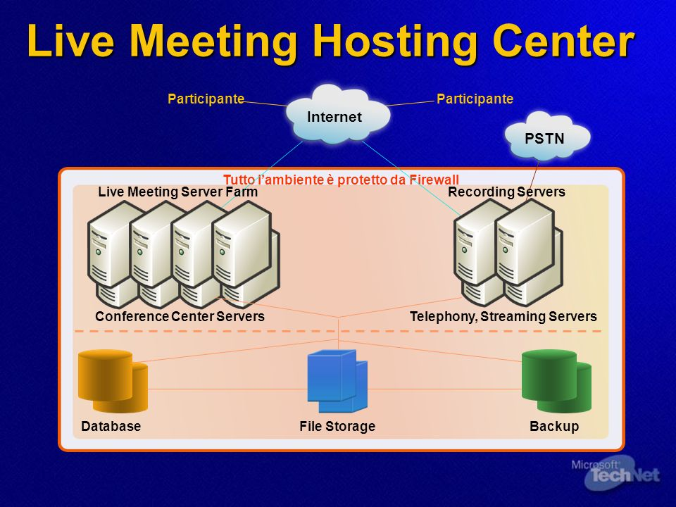 Live Meeting Hosting Center DatabaseBackupFile Storage Tutto lambiente è protetto da Firewall PSTN Conference Center ServersTelephony, Streaming Servers Live Meeting Server FarmRecording Servers Internet Participante