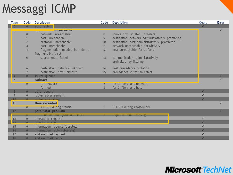 Messaggi ICMP TypeCodeDescriptionCodeDescriptionQueryError 00echo reply 3 destination unreachable 0network unreachable8source host isolated (obsolete) 1host unreachable9destination network administratively prohibited 2protocol unreachable10destination host administratively prohibited 3port unreachable11network unreachable for DiffServ 4fragmentation needed butdont- fragment bit is set 12host unreachable for DiffServ 5source route failed13communication administratively prohibited by filtering 6destination network unknown14host precedence violation 7destination host unknown15precedence cutoff in effect 40source quench 5 redirect 0for network2for DiffServ and network 1for host3for DiffServ and host 80echo request 90router advertisement 100router solicitation 11 time exceeded 0TTL = 0 during transit1TTL = 0 during reassembly 12 parameter problem 0IP header bad (catchall error)1required option missing 130timestamp request 140timestamp reply 150information request (obsolete) 160information reply (obsolete) 170address mask request 180address mask reply