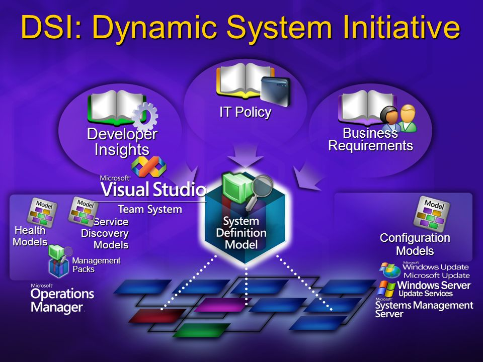 IT Policy Developer Insights DSI: Dynamic System Initiative Health Models Service Discovery Models Management Packs Configuration Models Business Requirements