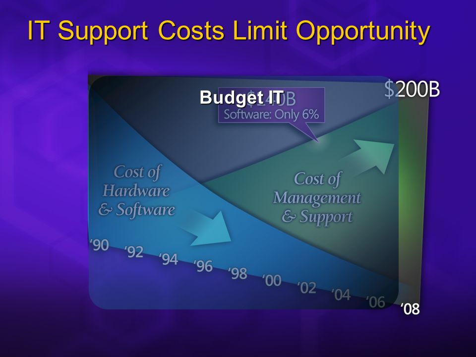 IT Support Costs Limit Opportunity Budget IT