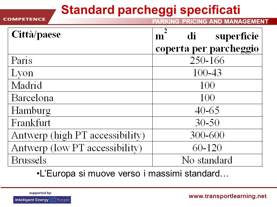 PARKING PRICING AND MANAGEMENT www.transportlearning.net Standard parcheggi specificati LEuropa si muove verso i massimi standard…