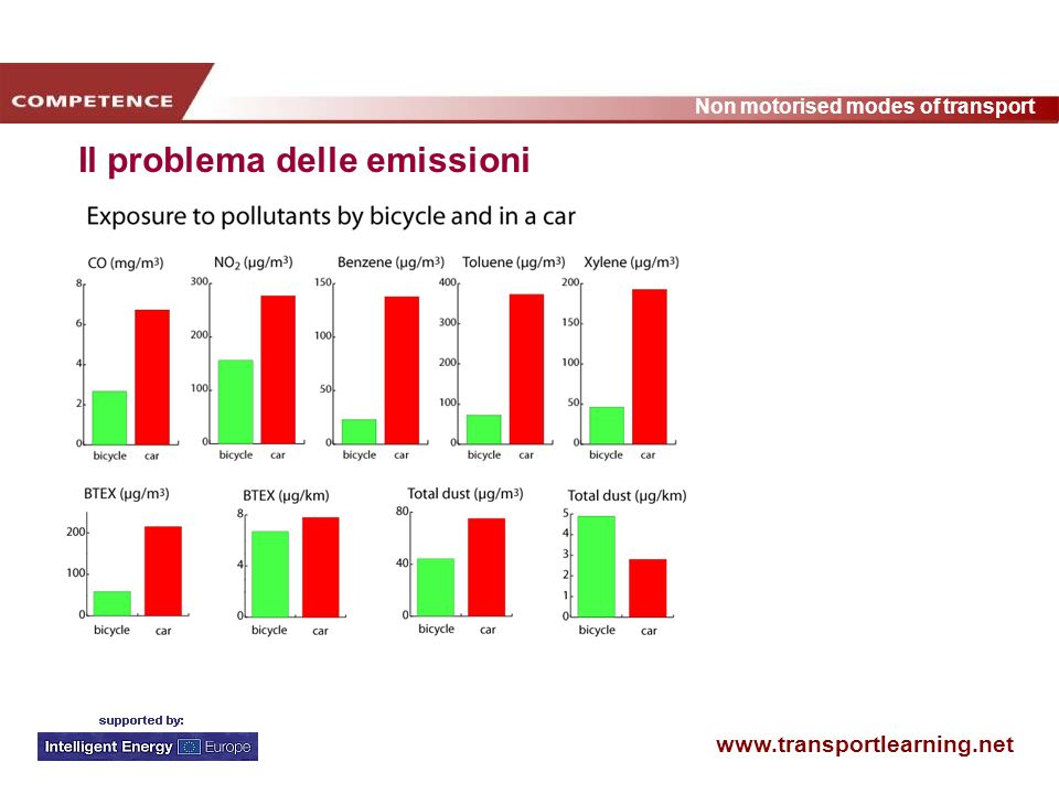 www.transportlearning.net Non motorised modes of transport Il problema delle emissioni