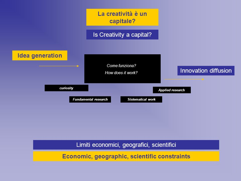 Idea generation Innovation diffusion curiosity Fundamental research Applied research Sistematical work Is Creativity a capital.