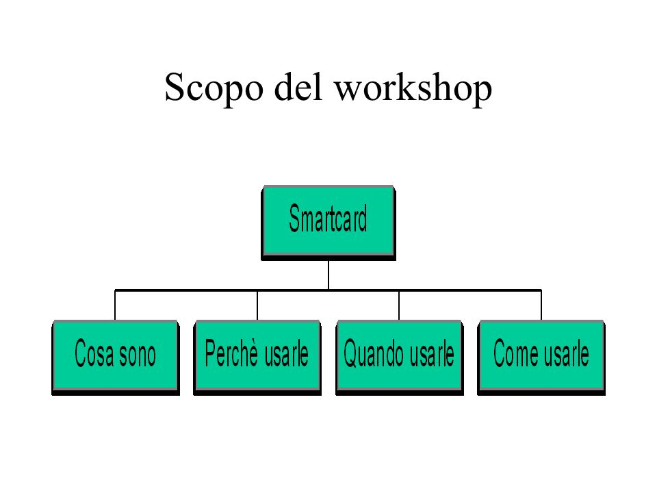 Scopo del workshop