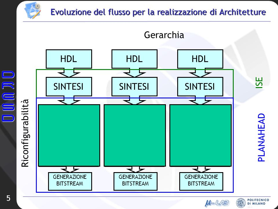 5 Evoluzione del flusso per la realizzazione di Architetture HDL SINTESI IMPLEMENTAZIONE MAP PAR TRANSLATE GENERAZIONE BITSTREAM HDL SINTESI IMPLEMENTAZIONE MAP PAR TRANSLATE GENERAZIONE BITSTREAM HDL SINTESI IMPLEMENTAZIONE MAP PAR TRANSLATE GENERAZIONE BITSTREAM Gerarchia Riconfigurabilità ISE PLANAHEAD