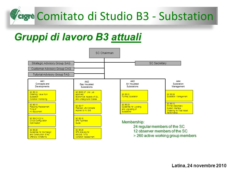 Gruppi di lavoro B3 attuali Latina, 24 novembre 2010 SC Chairman Strategic Advisory Group SAG Customer Advisory Group CAG Tutorial Advisory Group TAG SC Secretary SC B3.12 Obtaining Value from Substation Condition Monitoring SC B3.13 Reducing Replacement Time of HV Equipment SC B3/C1/C2.14 Circuit Configuration Optimisation SC B3.26 Guidelines for the Design and Construction of AC Offshore Windfarms AA1 Concepts and Developments SC B3/B1.27 (not yet approved) Economical Aspects of GIL and Underground Cables SC B3.17 Residual Life Concepts Applied to HV GIS SC B3.18 SF6 Tightness Guide AA2 Gas Insulated Substations SC B3.25 SF6 Analysis for AIS,GIS, MTS Condition Assessment AA3 Air Insulated Substations AA4 Substation Management SC B3.21 Turnkey Substation SC B3.23 Guidelines for Uprating and Upgrading of Substations SC B3.06 Substation Management SC B3.10 Primary/Secondary System Interface Modelling for Total Asset Performance Membership: 24 regular members of the SC 12 observer members of the SC > 260 active working group members Comitato di Studio B3 - Substation