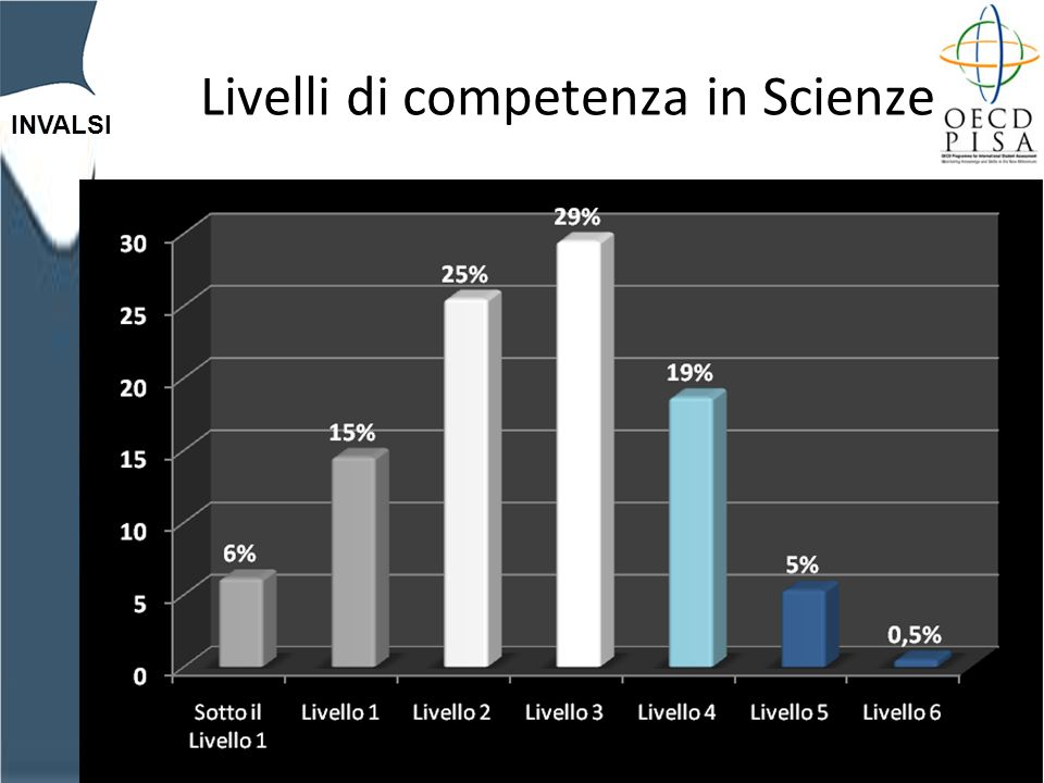 INVALSI Livelli di competenza in Scienze
