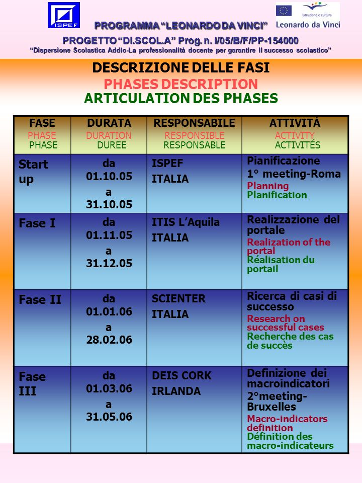 2 DESCRIZIONE DELLE FASI PHASES DESCRIPTION ARTICULATION DES PHASES FASE PHASE DURATA DURATION DUREE RESPONSABILE RESPONSIBLE RESPONSABLE ATTIVITÁ ACTIVITY ACTIVITÉS Start up da 01.10.05 a 31.10.05 ISPEF ITALIA Pianificazione 1° meeting-Roma Planning Planification Fase I da 01.11.05 a 31.12.05 ITIS LAquila ITALIA Realizzazione del portale Realization of the portal Réalisation du portail Fase II da 01.01.06 a 28.02.06 SCIENTER ITALIA Ricerca di casi di successo Research on successful cases Recherche des cas de succès Fase III da 01.03.06 a 31.05.06 DEIS CORK IRLANDA Definizione dei macroindicatori 2°meeting- Bruxelles Macro-indicators definition Définition des macro-indicateurs PROGRAMMA LEONARDO DA VINCI PROGETTO DI.SCOL.A Prog.