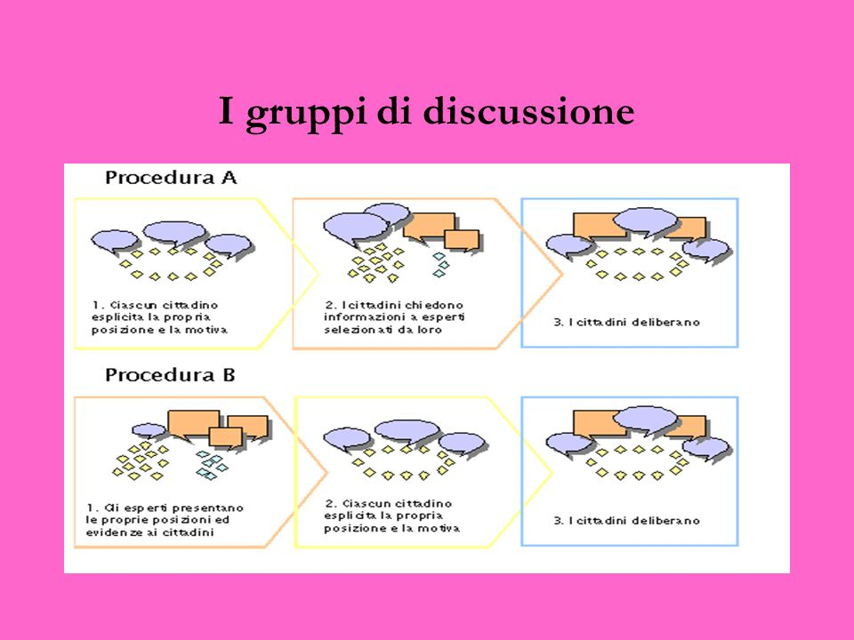 I gruppi di discussione