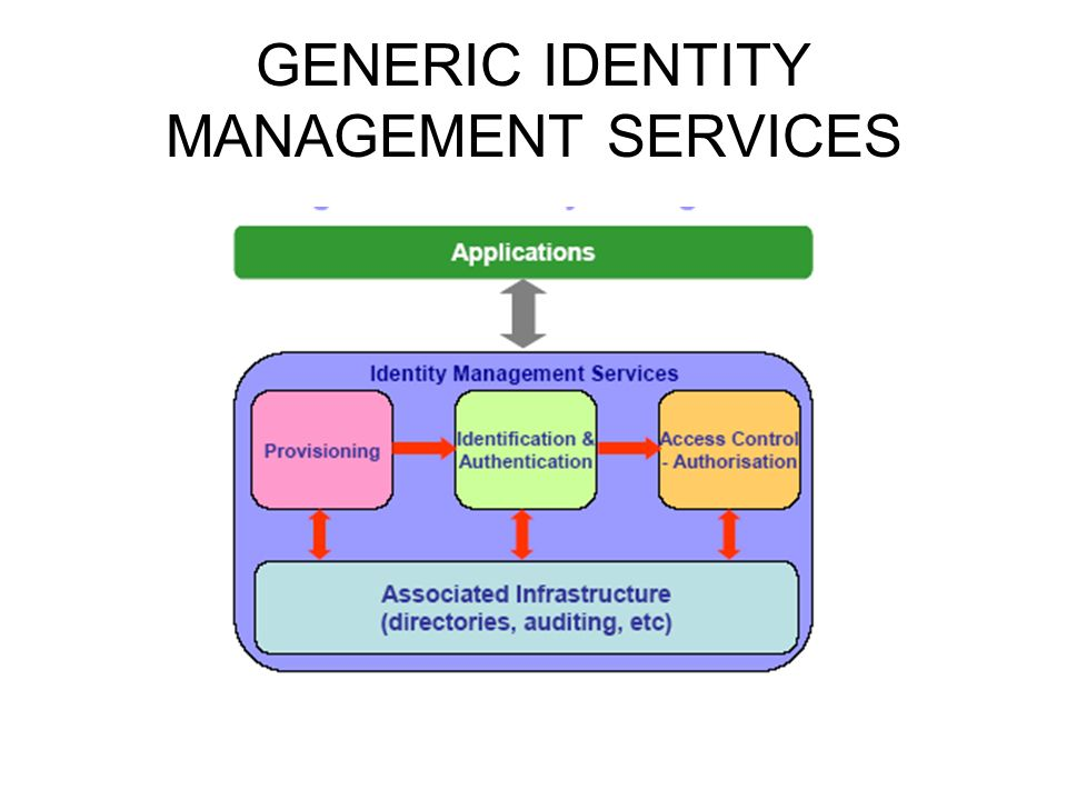 GENERIC IDENTITY MANAGEMENT SERVICES