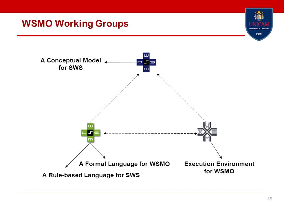18 WSMO Working Groups A Conceptual Model for SWS A Formal Language for WSMO A Rule-based Language for SWS Execution Environment for WSMO
