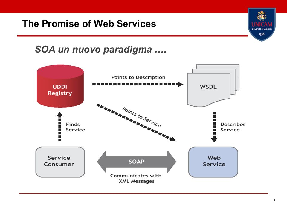 3 The Promise of Web Services SOA un nuovo paradigma ….