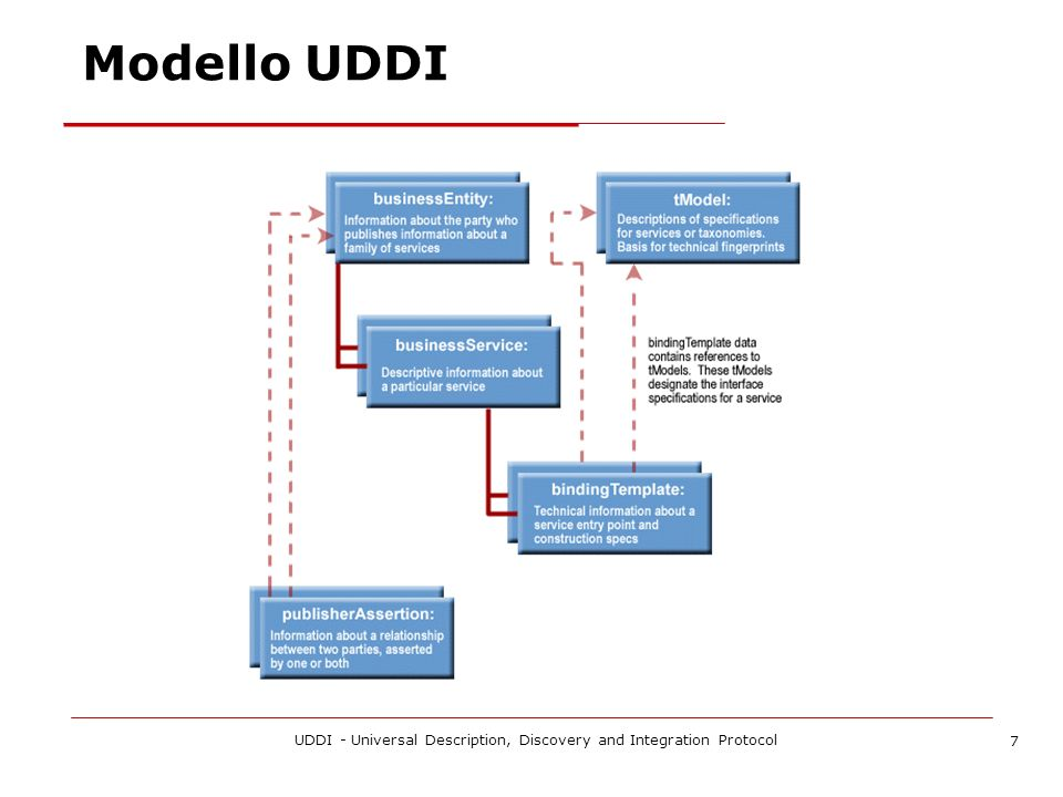 UDDI - Universal Description, Discovery and Integration Protocol 7 Modello UDDI
