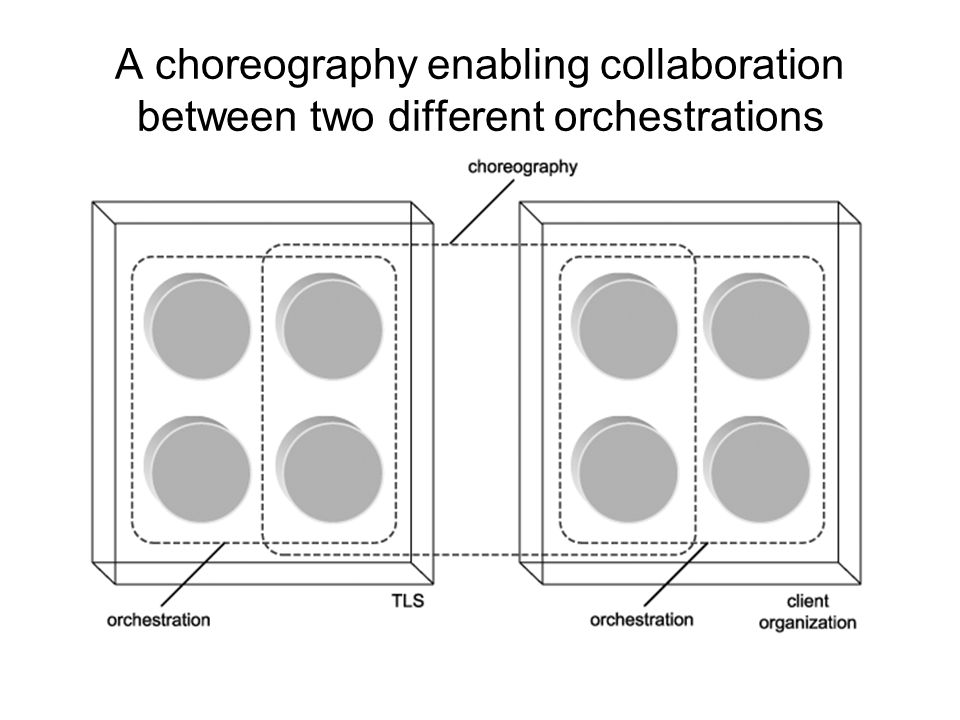 Orchestrations and choreographies While both represent complex message interchange patterns, there is a common distinction that separates the terms orchestration and choreography. An orchestration expresses organization-specific business workflow.