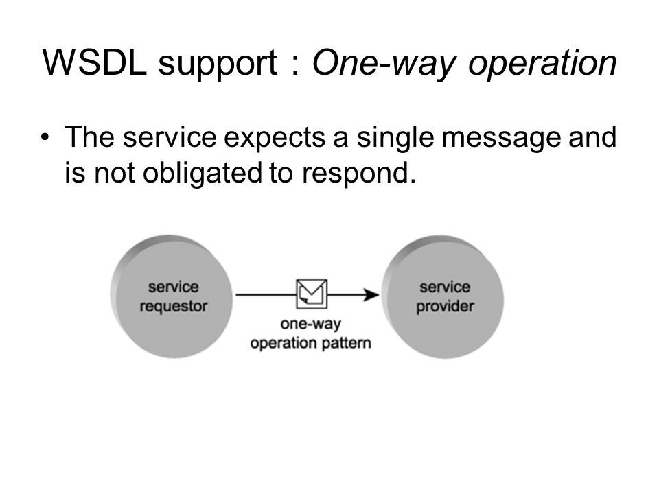 WSDL support : Solicit-response operation Upon submitting a message to a service requestor, the service expects a standard response message or a fault message.