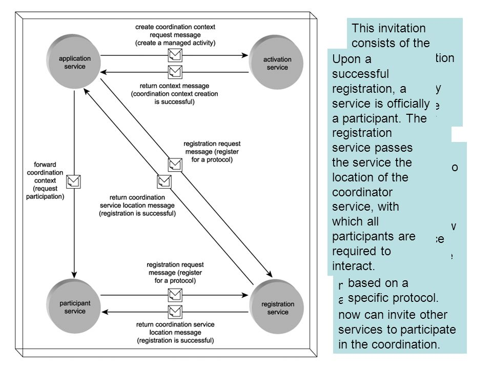 Coordination Partecipants service that wants to take part in an activity managed by WS-Coordination must request the coordination context from the activation service.