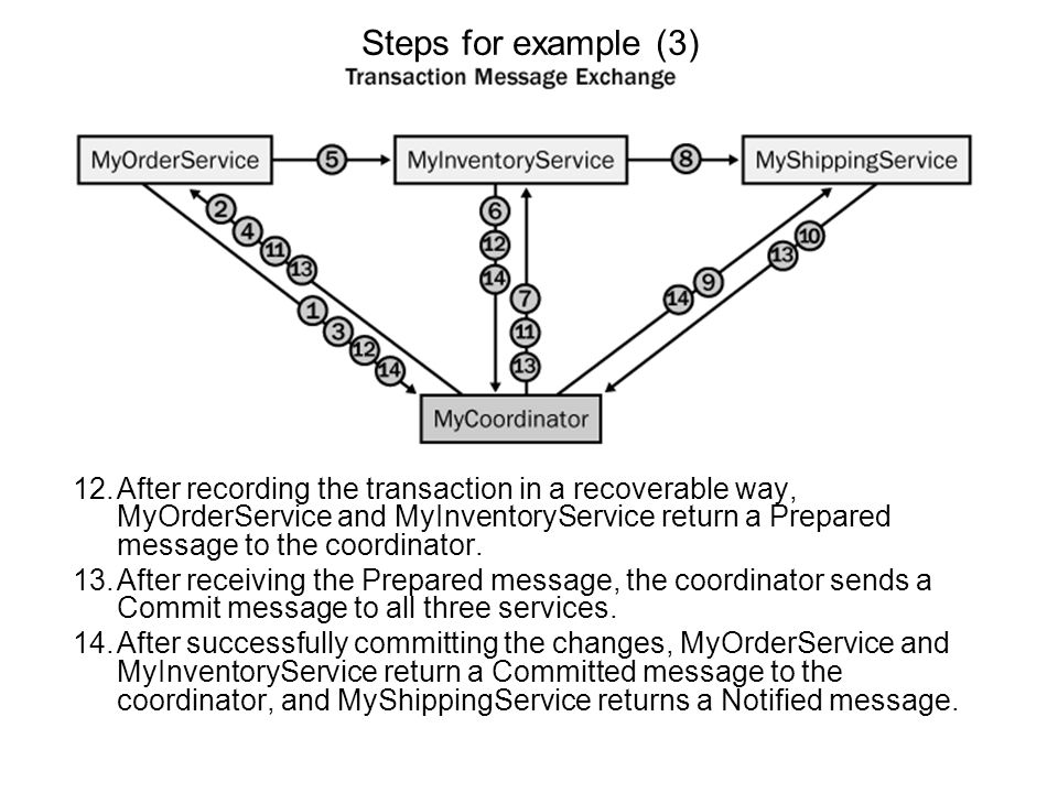 Steps for example (2) 9.MyShippingService sends a Register message to the registration service to enter into the existing coordination context, requesting to use the completion with acknowledgment protocol.