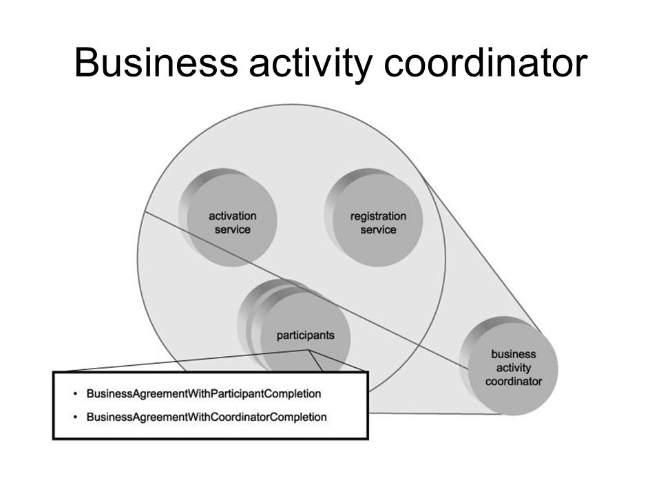 Business activity protocols The BusinessAgreementWithParticipantCompletion protocol, which allows a participant to determine when it has completed its part in the business activity.