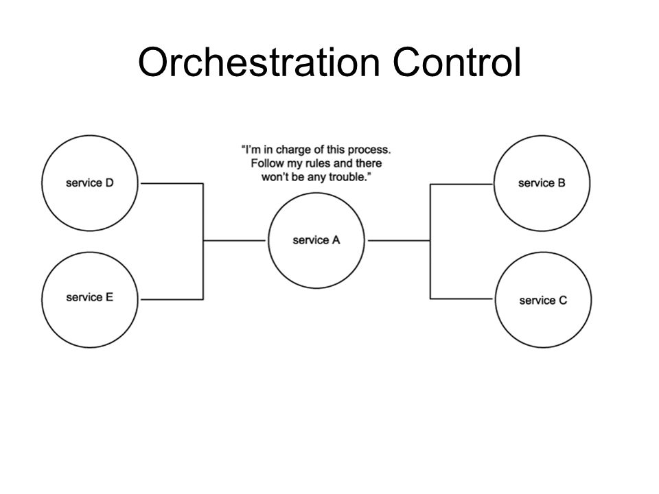 ORCHESTRATION With orchestration, different processes can be connected without having to redevelop the solutions that originally automated the processes individually.